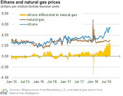 Historical Ethane Price Chart U S Energy Information Administration Eia