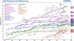 Nrel Efficiency Chart 2017 Solar Revolution On The Horizon With Low Cost High