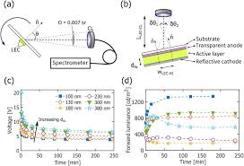 Takenobu Light The Flame The Weak Microcavity As An Enabler For Bright And Fault