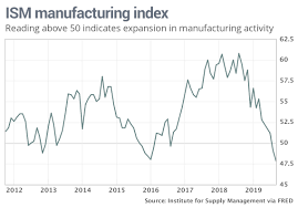 U S Manufacturers Experience Worst Month Since 2007 2009