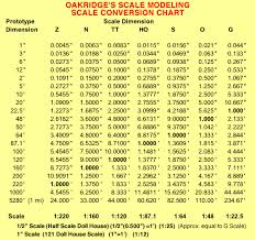 Model Train Scales Chart Oakridges Scale Modeling Scale Conversion Chart Ho Scale