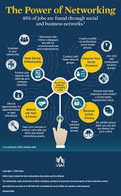 networking for a job build your job network infographic usaa