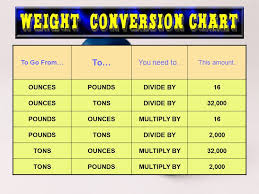 Pound To Ounces Conversion Chart Weight Conversion Chart Ounces To Pounds Www