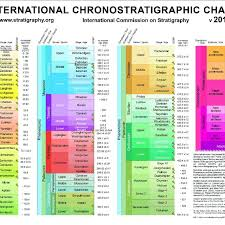 International Chronostratigraphic Chart 2018 The International Chronostratigraphic Chart Of The Ics In