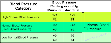 Low Blood Pressure Rate Chart A Normal Blood Pressure Chart Low Blood Pressure Symptoms