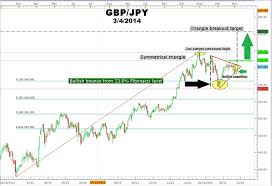 Trade Gbpjpy Using Fibonacci And The Forex Triangle Chart