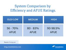 Furnace Comparison Chart Boiler Vs Furnace Energy Efficiency Constellation