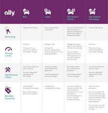 Auto Financing Options: How To Finance With Your Dealer And Ally | Ally