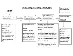 Fashion Flow Chart Comparing Fractions Flow Chart
