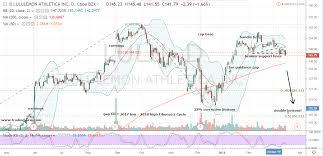 Lululemon Stock Chart Dont Sweat Lululemon Stock Short It Investorplace
