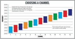 Best Wifi Channel To Use Uk Capdajulismei