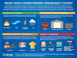 Allstate Insurance Quote Inspiration What Does Homeowners Insurance Cover Allstate