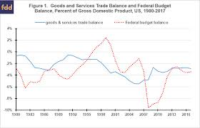 Americas Twin Deficits Since 1980 Farmdoc Daily