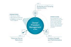 Owner President Management Leadership Programs