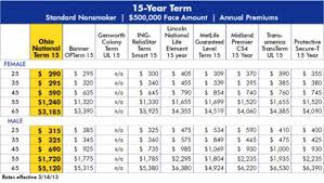 Life Insurance Rate Chart Term Life Insurance Quotes Dir Wallpapers