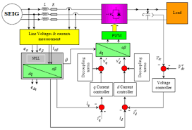 dc bus voltage control of three phase pwm converters connected to  dc bus voltage control of three phase pwm converters connected to wind powered induction generator