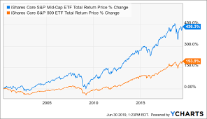 How You Can Find Unpopular Alpha In Mid Cap Stocks Ishares