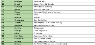 google maps pokemon challenge complete spoilers show all
