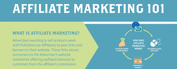 Value of Affiliate Marketing | Informatics, Inc.