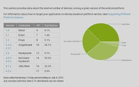 Android Jelly Bean Now Top Droid Of Smartphone Tablet Os