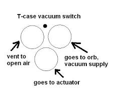 1997 chevy suburban vacuum diagram 1997 image transfer case vacuum switch change blazer forum chevy blazer on 1997 chevy suburban vacuum diagram