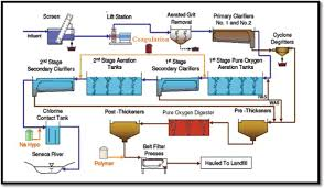Poly Filter Color Chart Application Of Organic Coagulants In Water And Wastewater