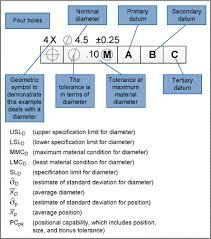 Process Capability Surface Finish Example Part 2 Isixsigma