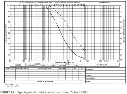 Aashto Classification System Examples Civil Engineering