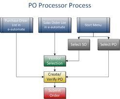 Po Processor Overview