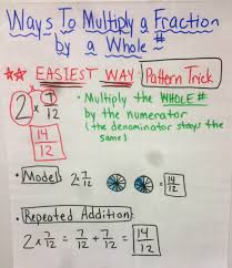Multiplying Fractions By Whole Numbers Anchor Chart Chapter 8 Anchor Charts