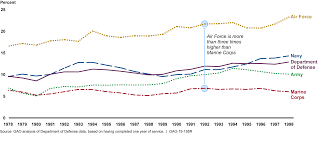 U S Gao Military Retirement Service Contributions Do Not
