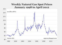 Spot Natural Gas Prices Fall Below 2 Might Be Lowest