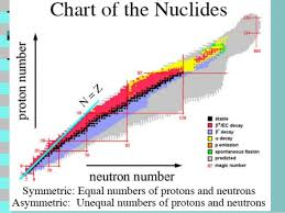 Radiation Chart Of Nuclides