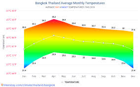 Thailand Climate Chart Data Tables And Charts Monthly And Yearly Climate Conditions