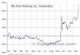 Bpth Stock Chart Bio Path Holdings Inc Nasd Bpth Seasonal Chart Equity Clock