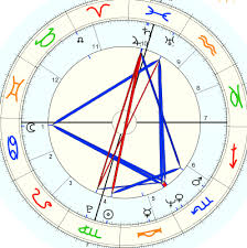Buddhist Astrology Birth Chart Is This The Birth Chart Of Jesus Christ Capricorn