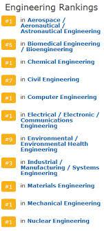 The Streak Continues: MIT's Grad Engineering Program again Tops ...