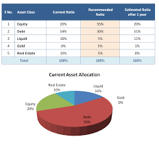 asset allocation and that estimated after a year on the implementation of the financial plan neglecting changes in the investments market values