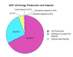 Pie Chart Of Energy Sources In Us Energy Student Resources Us Energy Production