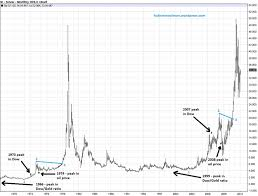 Long Term Silver Chart Kitco Commentaries Hubert Moolman