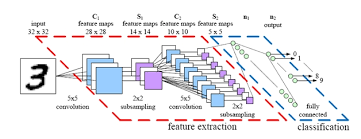 When Does Deep Learning Work Better Than Svms Or Random Forests