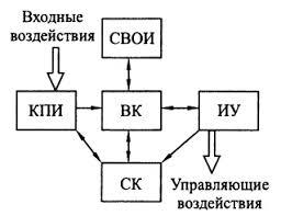 Реферат Гапечкин А И Анализ поведения подвижного объекта в   координат и удержание объекта в ограниченном пространстве Обобщенная структура КОН в виде пяти взаимосвязанных функциональных модулей Рис 1