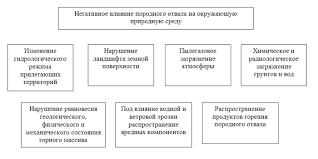 Реферат Левицкая Екатерина Михайловна Применение ГИС технологий  Влияние породного отвала на окружающую природную среду