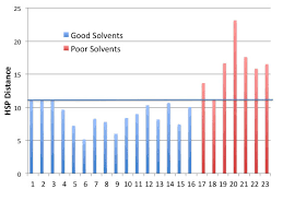 How To Search Polymer Solvents With Hansen Solubility