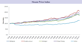 Malaysia House Price Chart What Is The Current Property Trend Of Malaysia