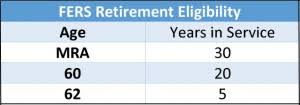 How Unused Sick Leave Impacts Your Retirement Annuity