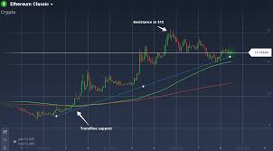 Ethereum Classic Value Chart Ethereum Classic Etc Weekly Analysis A Soaring Coin