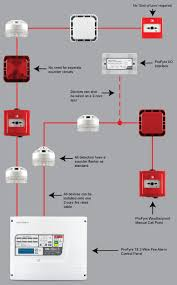 addressable fire alarm wiring diagram profyre 2 wire addressable addressable fire alarm system wiring diagram pdf addressable fire alarm wiring diagram profyre 2 wire addressable fire detection and alarm systems