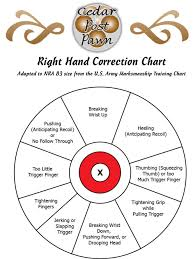 Left Handed Pistol Correction Chart Shooting Handguns Right Hand Correction Chart Cedar Post