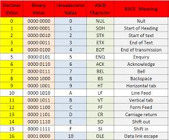 Ascii Hex Binary Chart Bedowntowndaytona Com